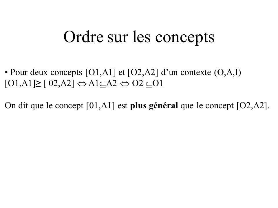 Ordre sur les concepts • Pour deux concepts [O1,A1] et [O2,A2] d'un contexte (O,A,I) [O1,A1]≥ [ 02,A2]  A1A2  O2 O1.